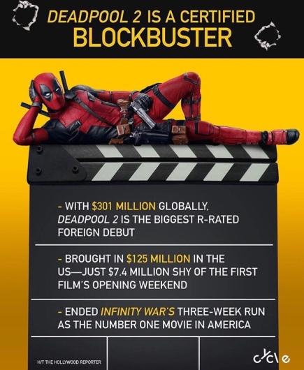 Deadpool 2 stats